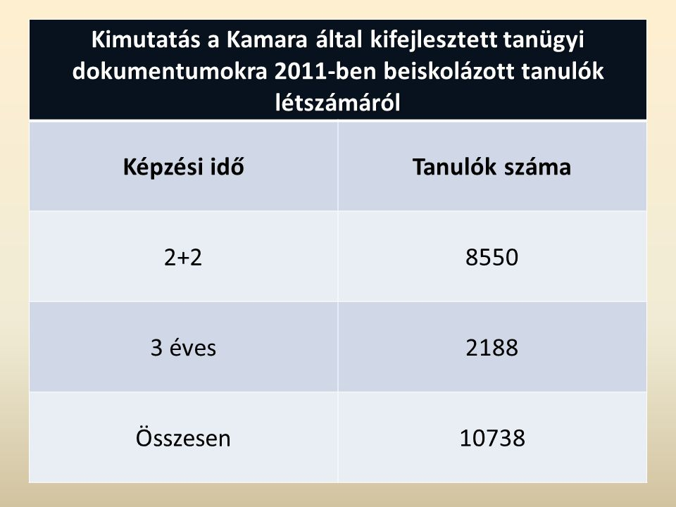 Kimutatás a Kamara által kifejlesztett tanügyi dokumentumokra 2011-ben beiskolázott tanulók létszámáról Képzési időTanulók száma 2+28550 3 éves2188 Összesen10738