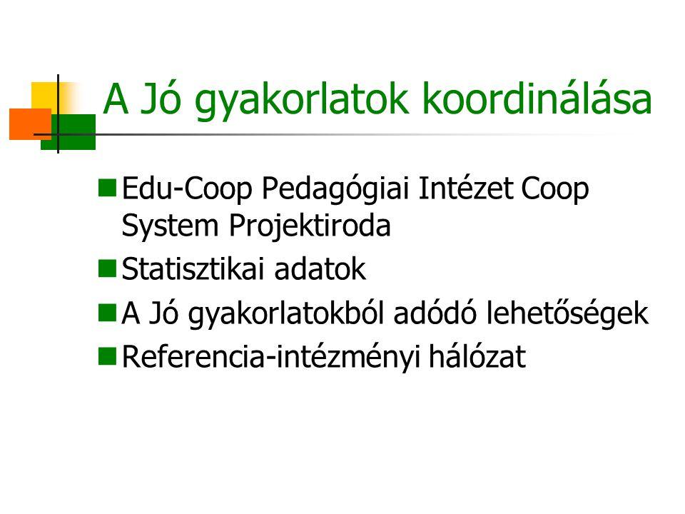 A Jó gyakorlatok koordinálása Edu-Coop Pedagógiai Intézet Coop System Projektiroda Statisztikai adatok A Jó gyakorlatokból adódó lehetőségek Referenci