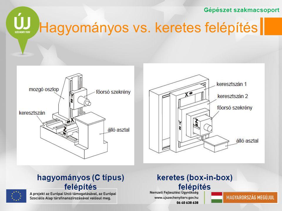 Hagyományos vs. keretes felépítés hagyományos (C típus) felépítés keretes (box-in-box) felépítés Gépészet szakmacsoport