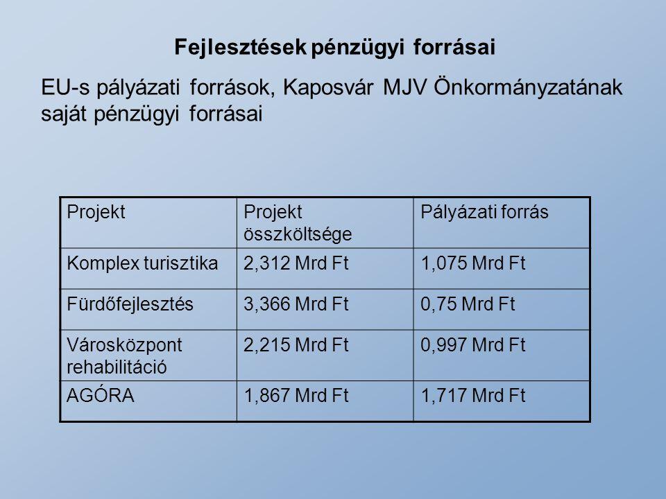 Fejlesztések pénzügyi forrásai EU-s pályázati források, Kaposvár MJV Önkormányzatának saját pénzügyi forrásai ProjektProjekt összköltsége Pályázati fo