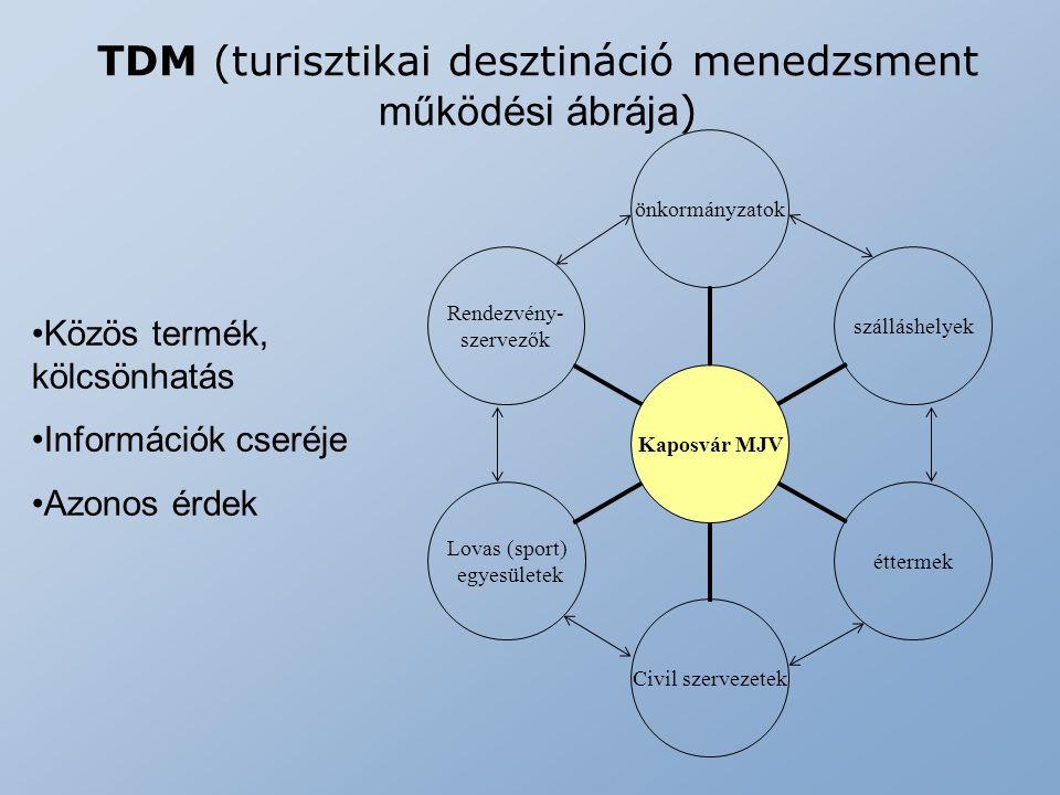 TDM (turisztikai desztináció menedzsment működési ábrája ) Kaposvár MJV önkormányzatokszálláshelyekéttermekCivil szervezetek Lovas (sport) egyesületek