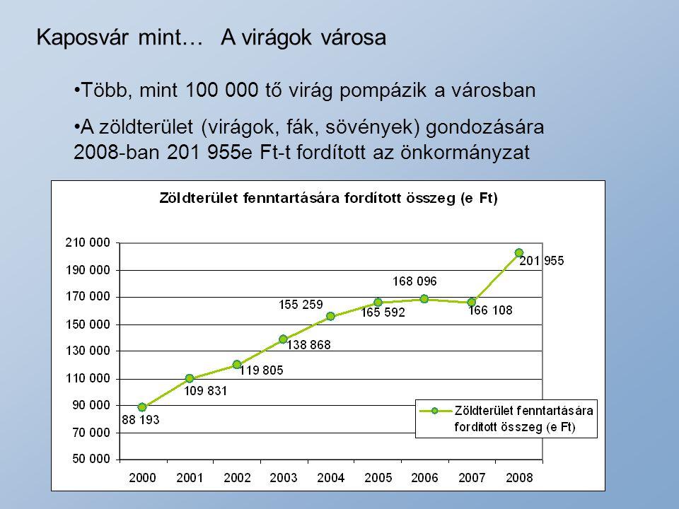 Kaposvár mint… A virágok városa Több, mint 100 000 tő virág pompázik a városban A zöldterület (virágok, fák, sövények) gondozására 2008-ban 201 955e F