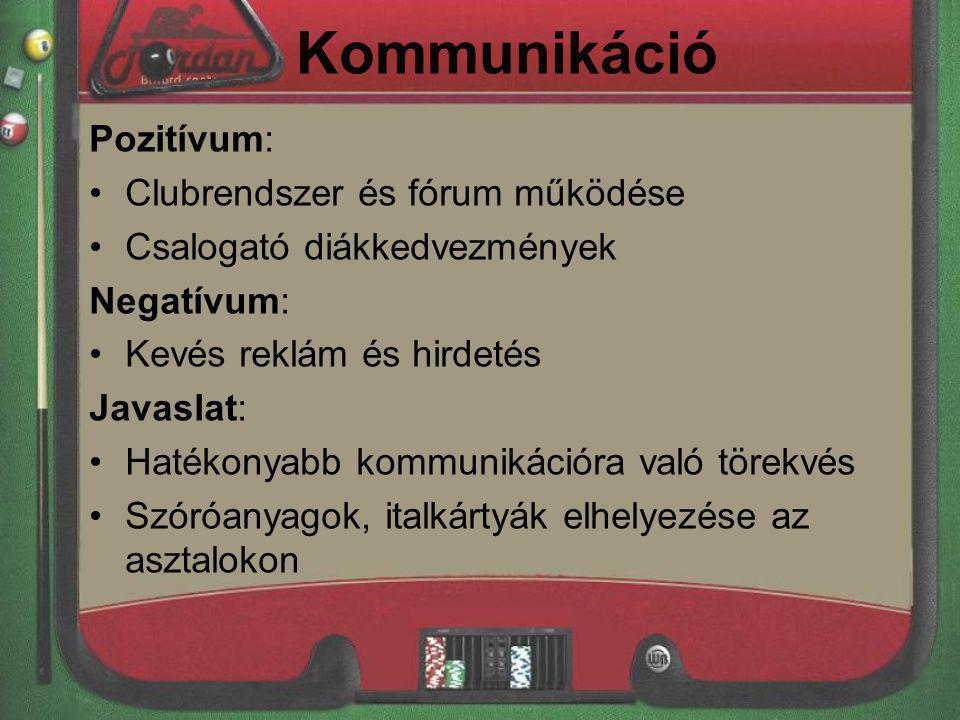 Kommunikáció 2.