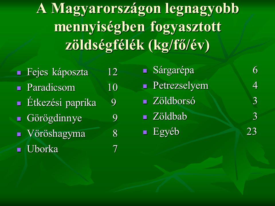 A Magyarországon legnagyobb mennyiségben fogyasztott zöldségfélék (kg/fő/év) Fejes káposzta 12 Fejes káposzta 12 Paradicsom 10 Paradicsom 10 Étkezési paprika 9 Étkezési paprika 9 Görögdinnye 9 Görögdinnye 9 Vöröshagyma 8 Vöröshagyma 8 Uborka 7 Uborka 7 Sárgarépa6 Sárgarépa6 Petrezselyem4 Petrezselyem4 Zöldborsó3 Zöldborsó3 Zöldbab3 Zöldbab3 Egyéb 23 Egyéb 23