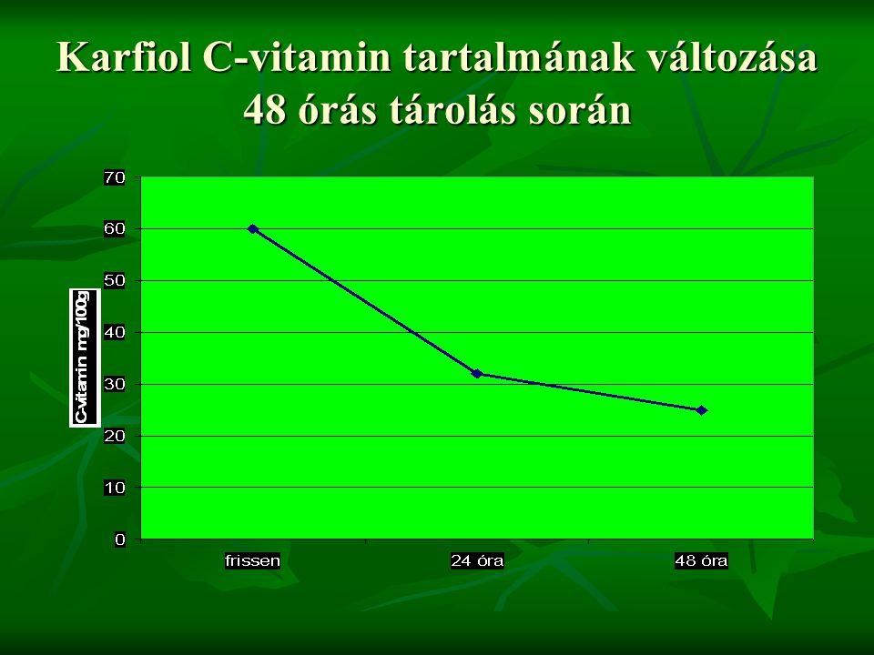 Karfiol C-vitamin tartalmának változása 48 órás tárolás során