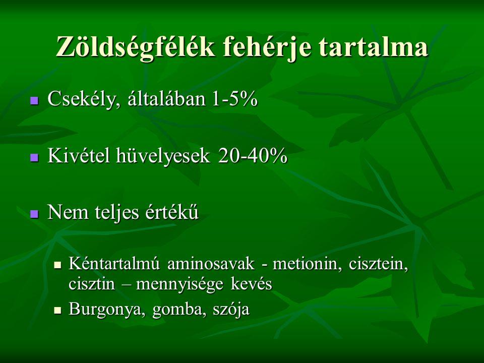Zöldségfélék fehérje tartalma Csekély, általában 1-5% Csekély, általában 1-5% Kivétel hüvelyesek 20-40% Kivétel hüvelyesek 20-40% Nem teljes értékű Nem teljes értékű Kéntartalmú aminosavak - metionin, cisztein, cisztin – mennyisége kevés Kéntartalmú aminosavak - metionin, cisztein, cisztin – mennyisége kevés Burgonya, gomba, szója Burgonya, gomba, szója