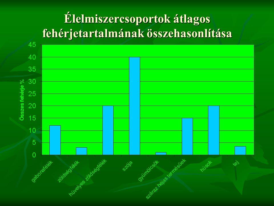 Zöldségfélék zsiradéktartalma Csekély, átlagosan 0,3-0,5% Csekély, átlagosan 0,3-0,5% Kivétel: földimogyoró, szója ~ 20% Kivétel: földimogyoró, szója ~ 20%