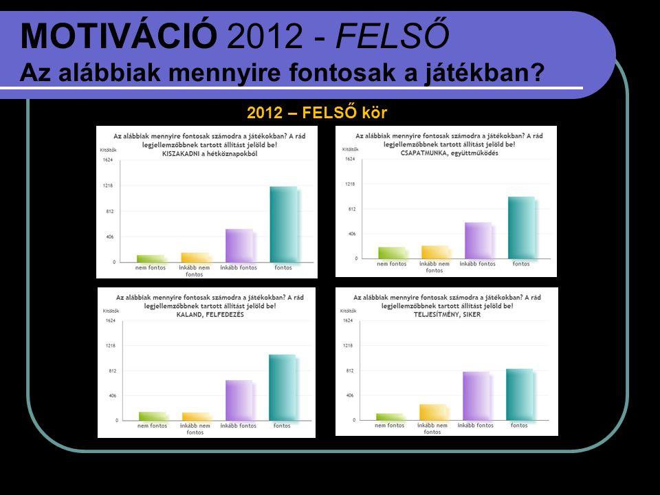 MOTIVÁCIÓ 2012 - FELSŐ Az alábbiak mennyire fontosak a játékban? 2012 – FELSŐ kör