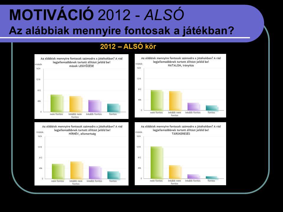 MOTIVÁCIÓ 2012 - ALSÓ Az alábbiak mennyire fontosak a játékban? 2012 – ALSÓ kör