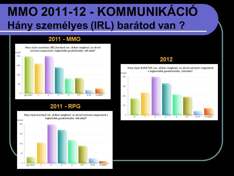 MMO 2011-12 - KOMMUNIKÁCIÓ Hány személyes (IRL) barátod van ? 2012 2011 - MMO 2011 - RPG