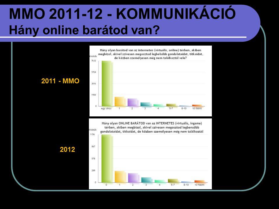 MMO 2011-12 - KOMMUNIKÁCIÓ Hány online barátod van? 2011 - MMO 2012