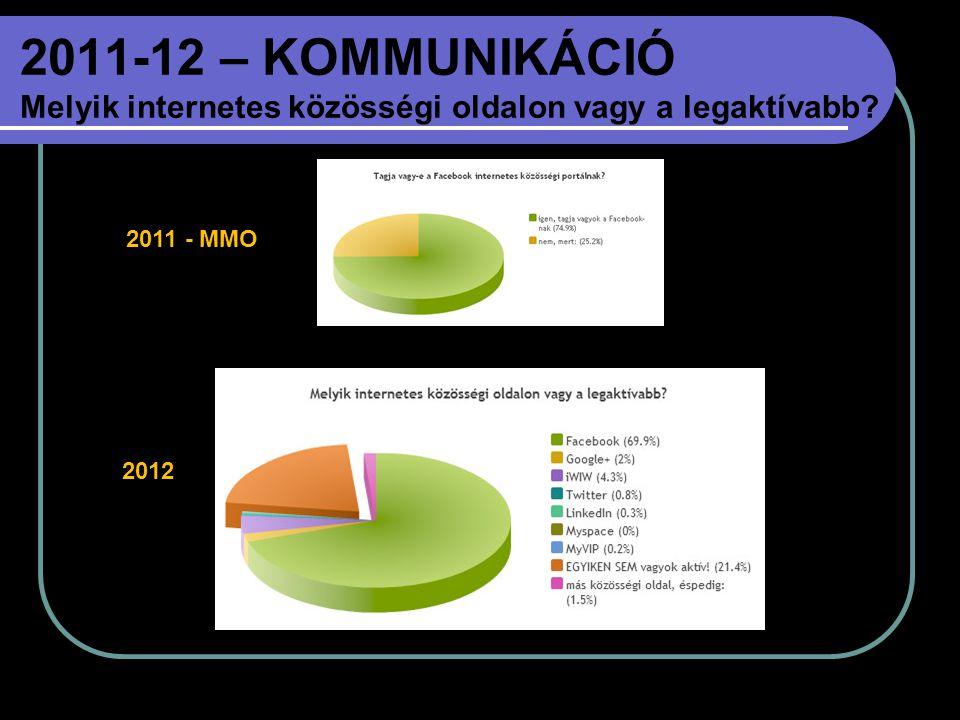 2011-12 – KOMMUNIKÁCIÓ Melyik internetes közösségi oldalon vagy a legaktívabb? 2011 - MMO 2012