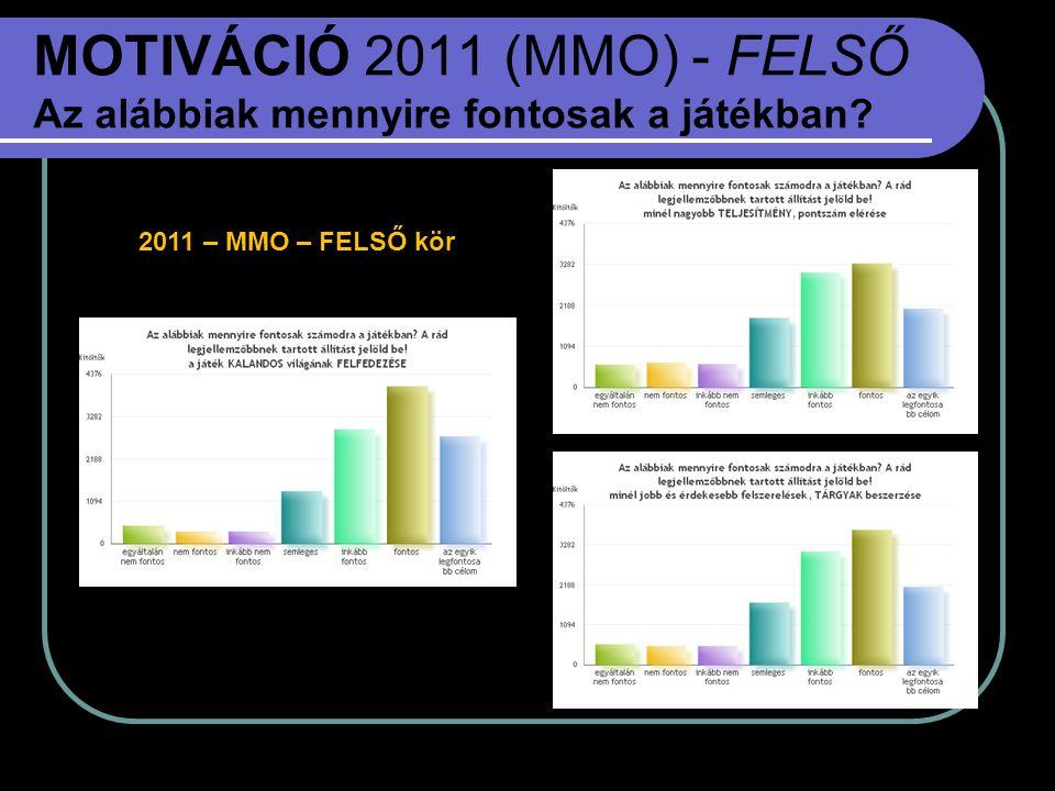 MOTIVÁCIÓ 2011 (MMO) - FELSŐ Az alábbiak mennyire fontosak a játékban? 2011 – MMO – FELSŐ kör