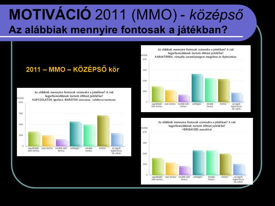 MOTIVÁCIÓ 2011 (MMO) - középső Az alábbiak mennyire fontosak a játékban? 2011 – MMO – KÖZÉPSŐ kör