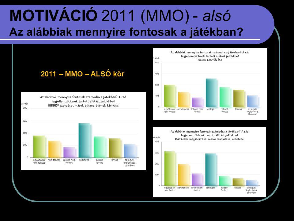 MOTIVÁCIÓ 2011 (MMO) - alsó Az alábbiak mennyire fontosak a játékban? 2011 – MMO – ALSÓ kör