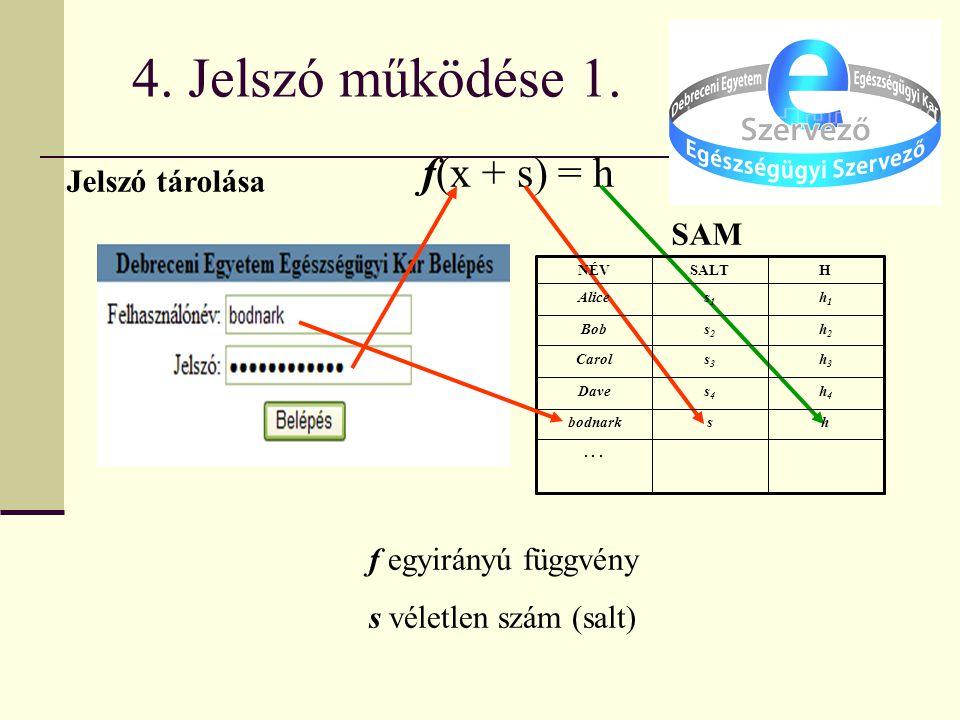 4. Jelszó működése 1. f(x + s) = h f egyirányú függvény s véletlen szám (salt) SAM...