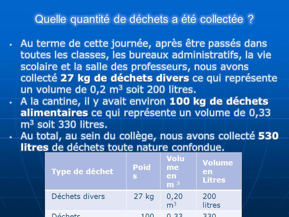 Type de déchet Poid s Volu me en m 3 Volume en Litres Déchets divers27 kg0,20 m 3 200 litres Déchets alimentaires 100 kg 0,33 m 3 330 litres TOTAL127 kg 0,53 m 3 530 litres