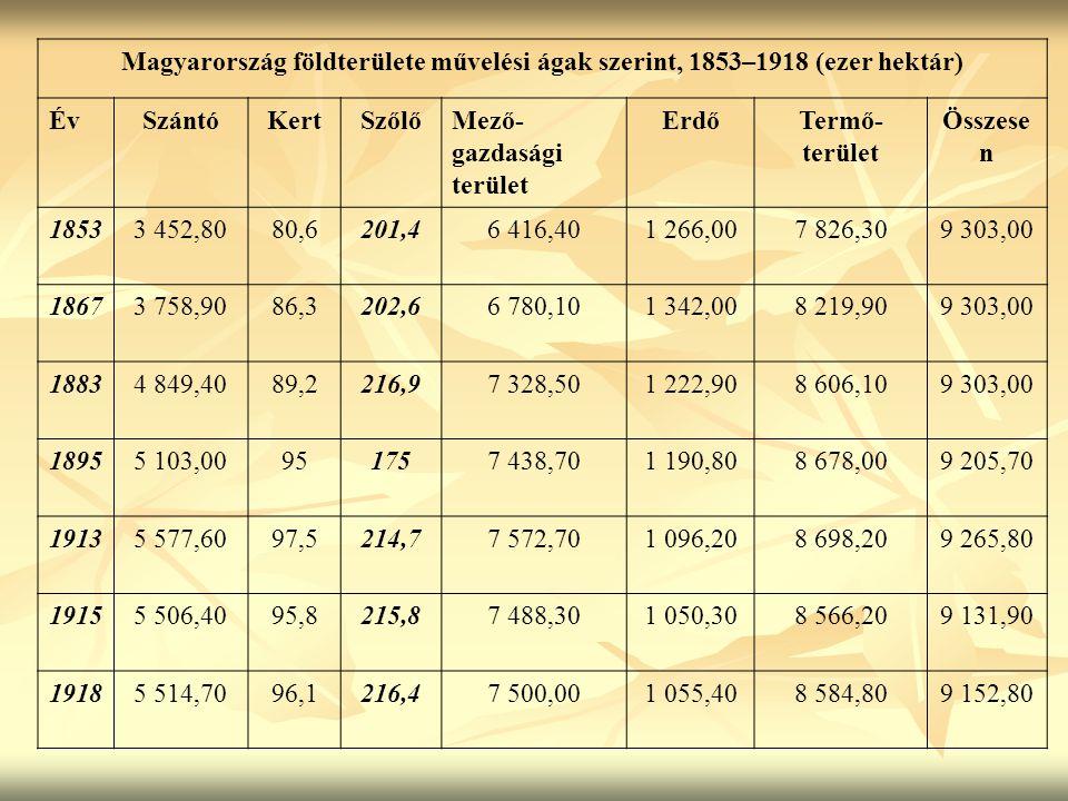 Magyarország földterülete művelési ágak szerint, 1853–1918 (ezer hektár) ÉvSzántóKertSzőlőMező- gazdasági terület ErdőTermő- terület Összese n 18533 4