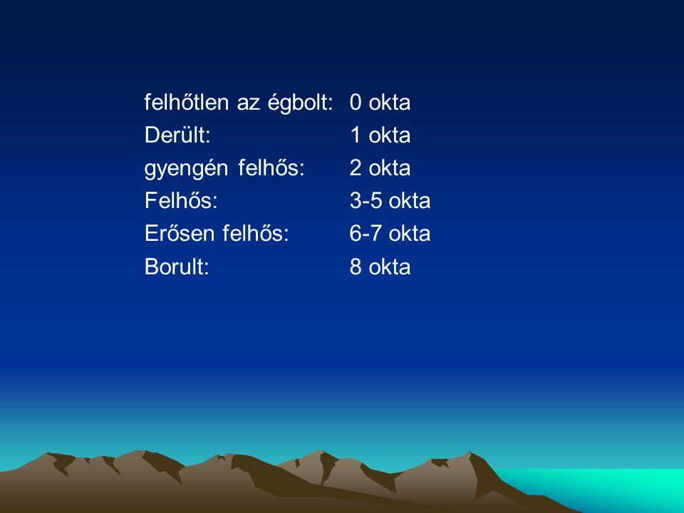 felhőtlen az égbolt:0 okta Derült:1 okta gyengén felhős:2 okta Felhős:3-5 okta Erősen felhős:6-7 okta Borult:8 okta