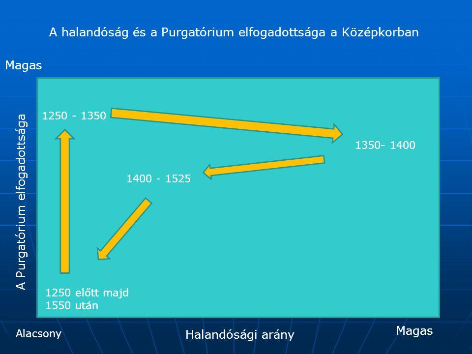 A halandóság és a Purgatórium elfogadottsága a Középkorban 1250 előtt majd 1550 után 1250 - 1350 1350- 1400 1400 - 1525 Halandósági arány A Purgatóriu
