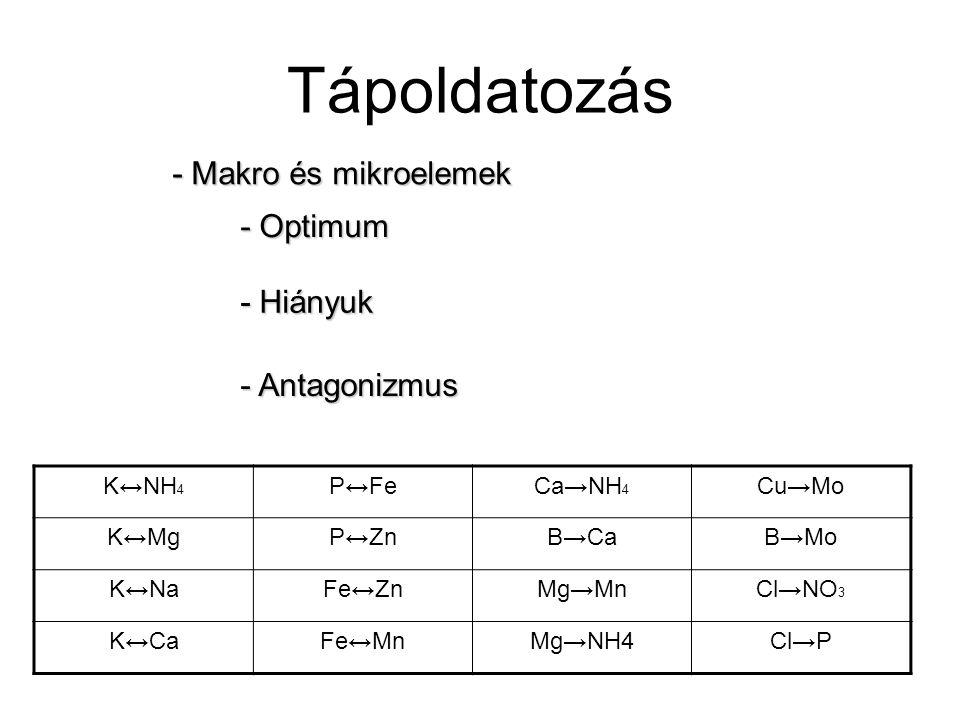 Tápoldatozás - Hiányuk - Antagonizmus - Optimum - Makro és mikroelemek K↔NH 4 P↔FeCa→NH 4 Cu→Mo K↔MgP↔ZnB→CaB→Mo K↔NaFe↔ZnMg→MnCl→NO 3 K↔CaFe↔MnMg→NH4