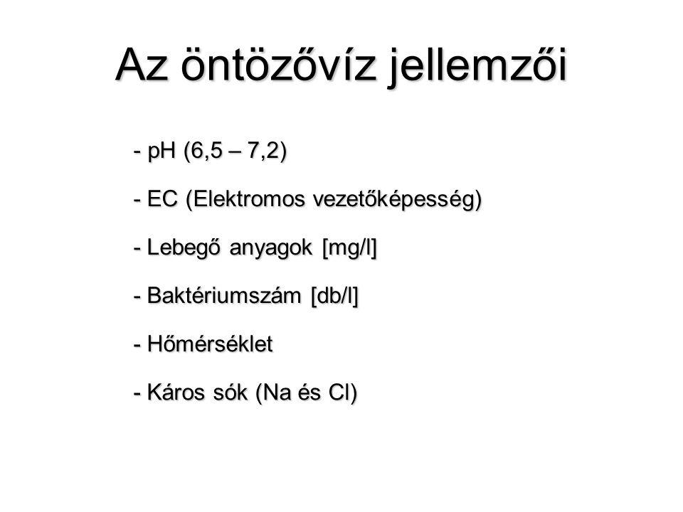 Az öntözővíz jellemzői - pH (6,5 – 7,2) - EC (Elektromos vezetőképesség) - Hőmérséklet - Lebegő anyagok [mg/l] - Baktériumszám [db/l] - Káros sók (Na és Cl)