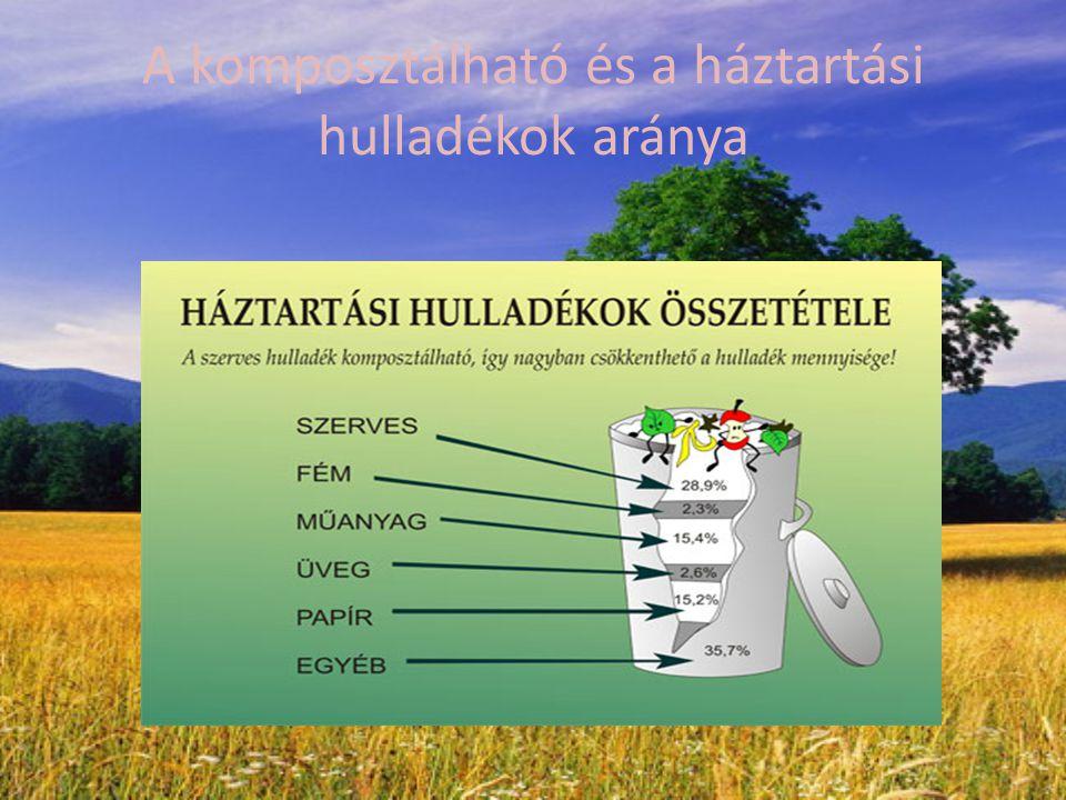 Talajgondozás komposzttal:  A talaj tulajdonságainak komposzttal való javítása a talaj termékenységének növekedéséhez vezet.