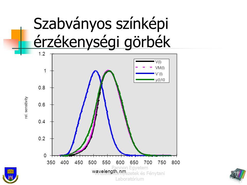 Pannon Egyetem Virtuális Környezetek és Fénytani Laboratórium Szabványos színképi érzékenységi görbék 0 0.2 0.4 0.6 0.8 1 1.2 350400450500550600650700