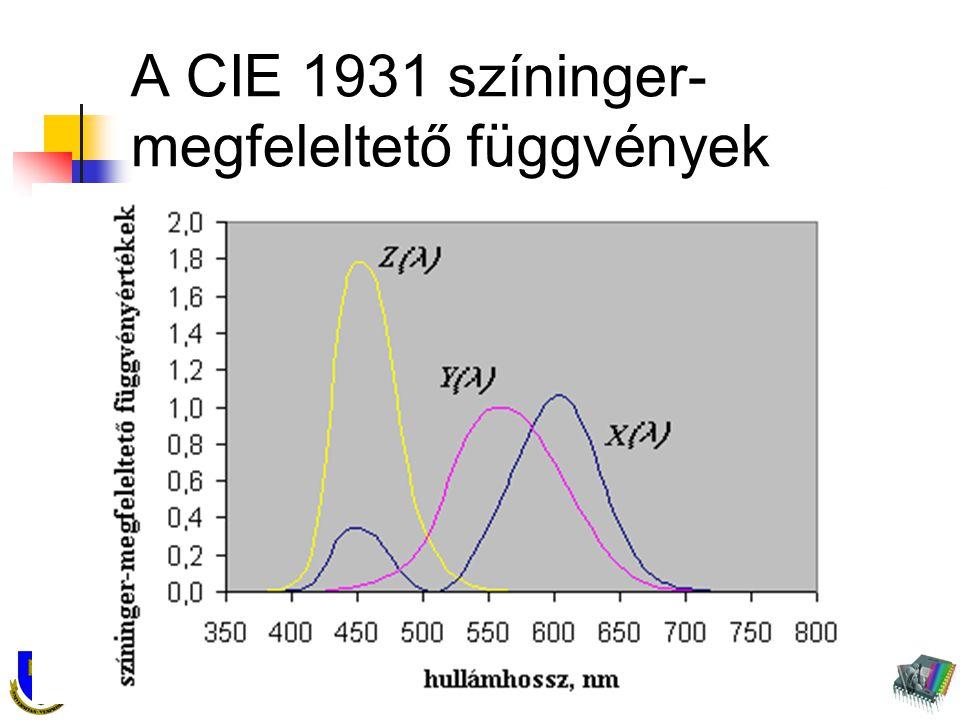 Pannon Egyetem Virtuális Környezetek és Fénytani Laboratórium A CIE 1931 színinger- megfeleltető függvények