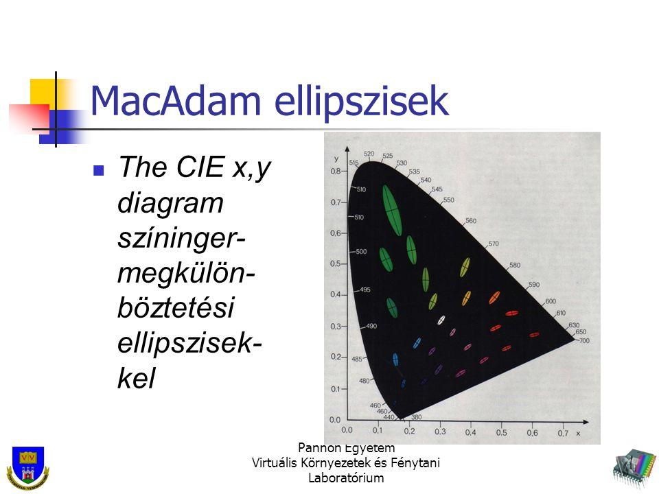 Pannon Egyetem Virtuális Környezetek és Fénytani Laboratórium MacAdam ellipszisek The CIE x,y diagram színinger- megkülön- böztetési ellipszisek- kel