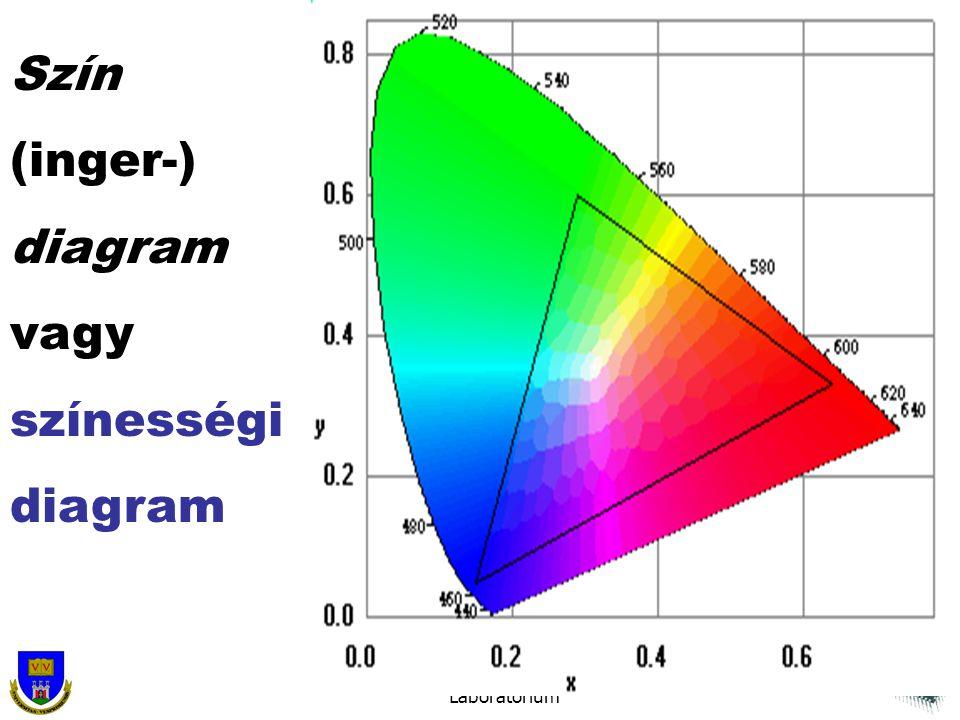 Pannon Egyetem Virtuális Környezetek és Fénytani Laboratórium Szín (inger-) diagram vagy színességi diagram
