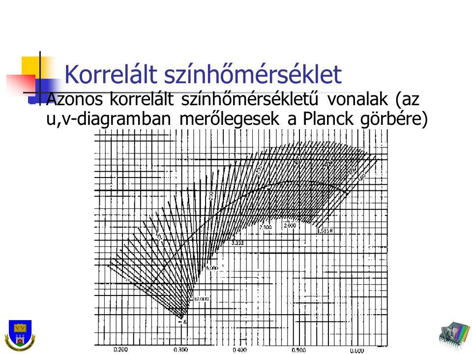 Pannon Egyetem Virtuális Környezetek és Fénytani Laboratórium Korrelált színhőmérséklet Azonos korrelált színhőmérsékletű vonalak (az u,v-diagramban m