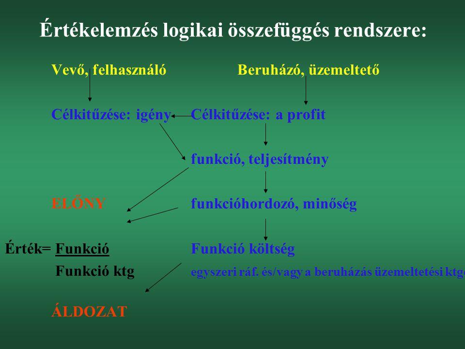 Értékelemzés logikai összefüggés rendszere: Vevő, felhasználóBeruházó, üzemeltető Célkitűzése: igényCélkitűzése: a profit funkció, teljesítmény ELŐNYf