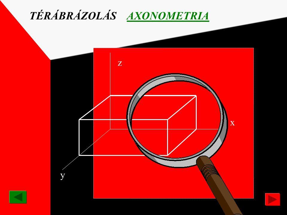 ÁBRÁZOLÁSI RENDSZEREK TÉRÁBRÁZOLÁS AXONOMETRIKUS -ábrázolás Az axonometrikus ábrázolásnál nem a látszat szerinti térbeli helyzet fejeződik ki. Geometr