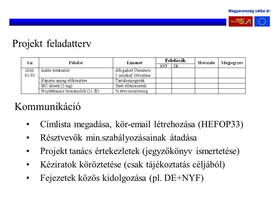Projekt feladatterv Kommunikáció Címlista megadása, kör-email létrehozása (HEFOP33) Résztvevők min.szabályozásainak átadása Projekt tanács értekezlete