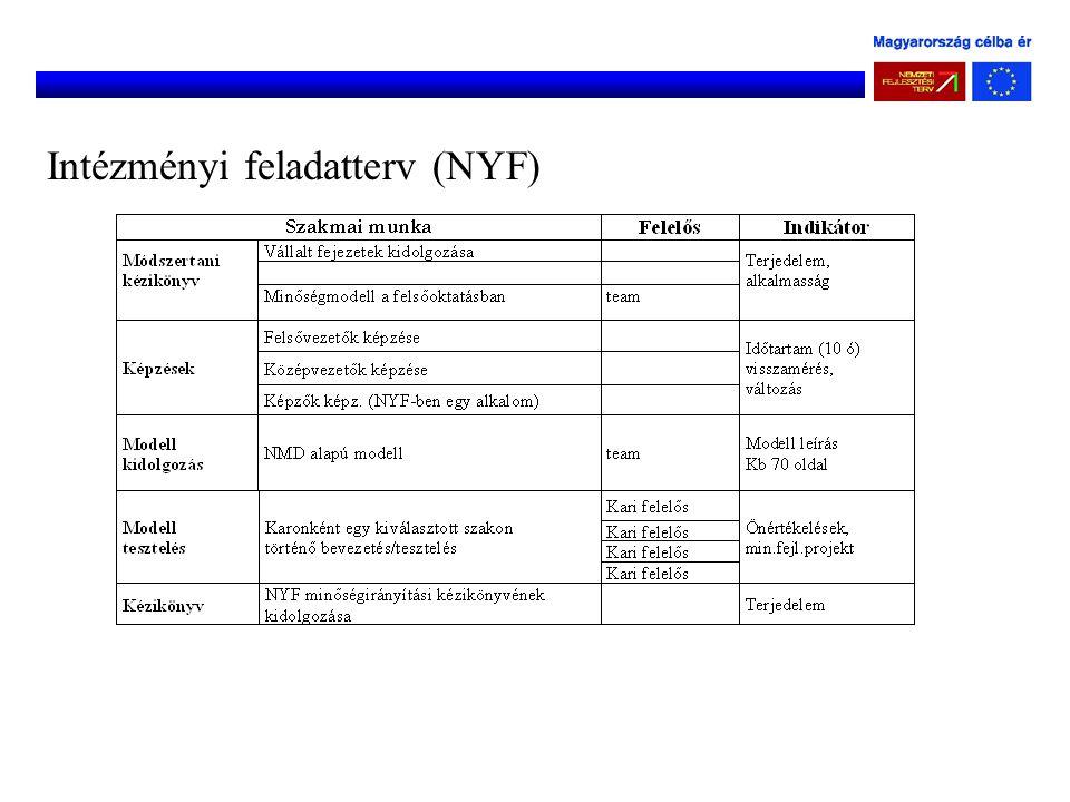 Intézményi feladatterv (NYF)
