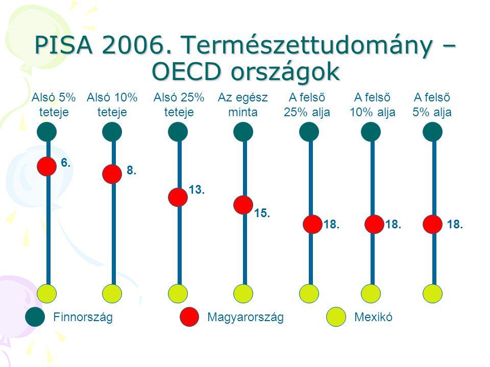Az integrált oktatás természetes volta A szegregáció, a szelekció csökkenti a társadalmi integrációt.