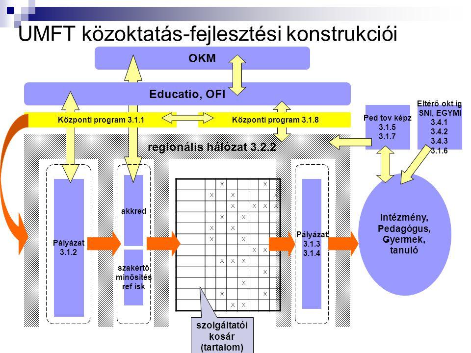 Intézmény, Pedagógus, Gyermek, tanuló regionális hálózat 3.2.2 Pályázat 3.1.2 akkred OKM Educatio, OFI UMFT közoktatás-fejlesztési konstrukciói XX XXX XXXX XX XX XX XX XXX X X XX XX Pályázat 3.1.3 3.1.4 szakértő minősítés ref isk Központi program 3.1.1 szolgáltatói kosár (tartalom) Ped tov képz 3.1.5 3.1.7 Eltérő okt ig SNI, EGYMI 3.4.1 3.4.2 3.4.3 3.1.6 Központi program 3.1.8