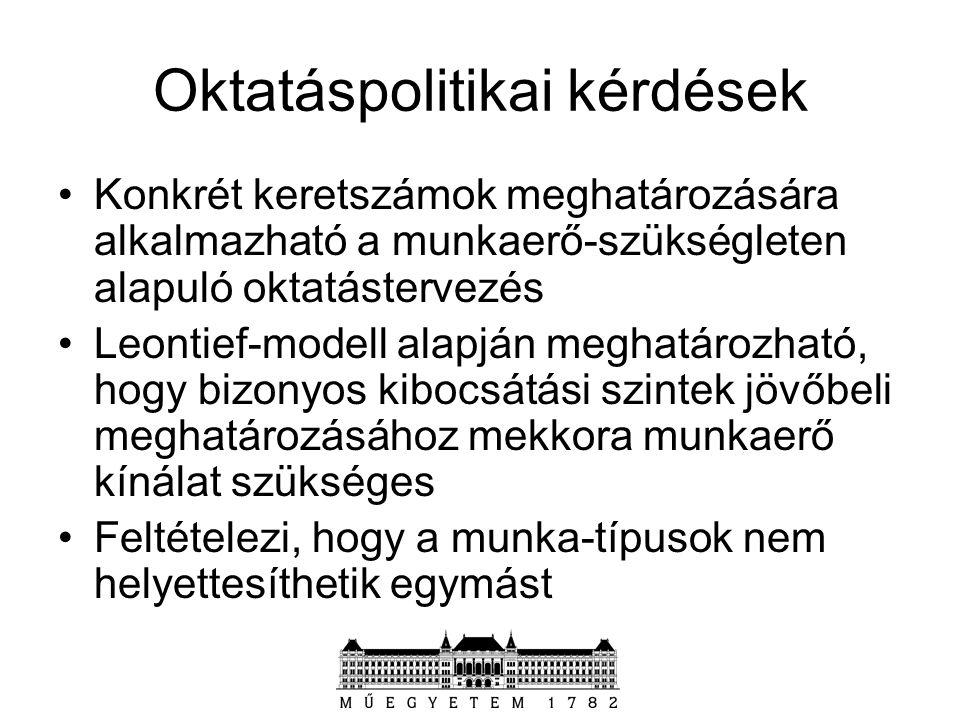 Oktatáspolitikai kérdések Konkrét keretszámok meghatározására alkalmazható a munkaerő-szükségleten alapuló oktatástervezés Leontief-modell alapján meg