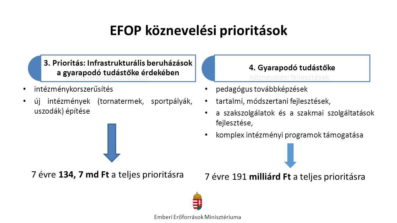 EFOP köznevelési prioritások Köznevelési beruházások intézménykorszerűsítés új intézmények (tornatermek, sportpályák, uszodák) építése 7 évre 134, 7 m