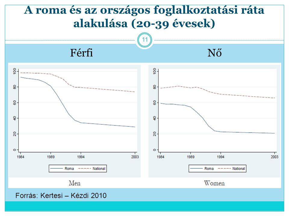 A roma és az országos foglalkoztatási ráta alakulása (20-39 évesek) Férfi Nő 11 Forrás: Kertesi – Kézdi 2010