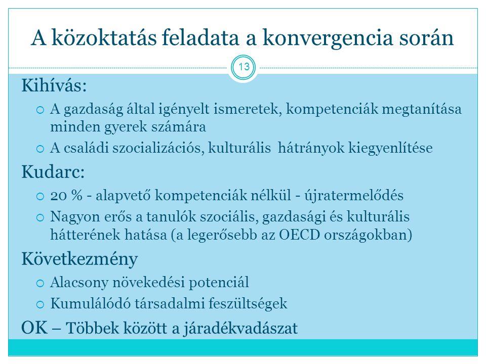 A közoktatás feladata a konvergencia során Kihívás:  A gazdaság által igényelt ismeretek, kompetenciák megtanítása minden gyerek számára  A családi szocializációs, kulturális hátrányok kiegyenlítése Kudarc:  20 % - alapvető kompetenciák nélkül - újratermelődés  Nagyon erős a tanulók szociális, gazdasági és kulturális hátterének hatása (a legerősebb az OECD országokban) Következmény  Alacsony növekedési potenciál  Kumulálódó társadalmi feszültségek OK – Többek között a járadékvadászat 13