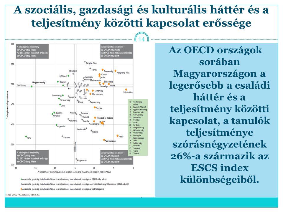 A szociális, gazdasági és kulturális háttér és a teljesítmény közötti kapcsolat erőssége Az OECD országok sorában Magyarországon a legerősebb a családi háttér és a teljesítmény közötti kapcsolat, a tanulók teljesítménye szórásnégyzetének 26%-a származik az ESCS index különbségeiből.