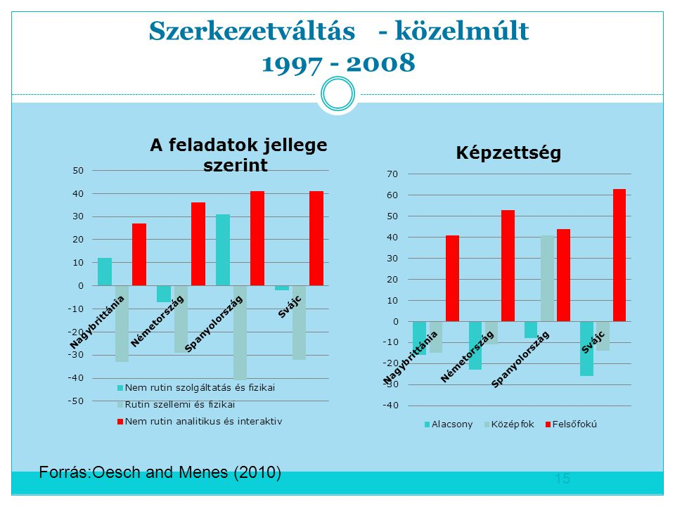 Szerkezetváltás - közelmúlt 1997 - 2008 15 Forrás:Oesch and Menes (2010)