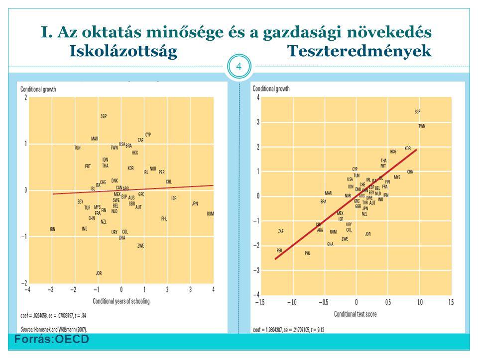 I. Az oktatás minősége és a gazdasági növekedés Iskolázottság Teszteredmények Forrás:OECD 4