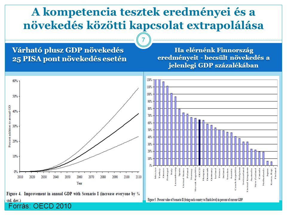 Várható plusz GDP növekedés 25 PISA pont növekedés esetén Ha elérnénk Finnország eredményeit - becsült növekedés a jelenlegi GDP százalékában A kompetencia tesztek eredményei és a növekedés közötti kapcsolat extrapolálása 7 Forrás: OECD 2010