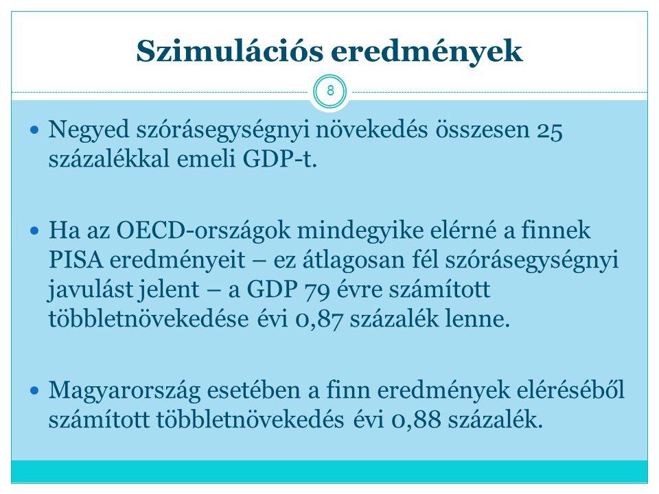 Szimulációs eredmények Negyed szórásegységnyi növekedés összesen 25 százalékkal emeli GDP-t.