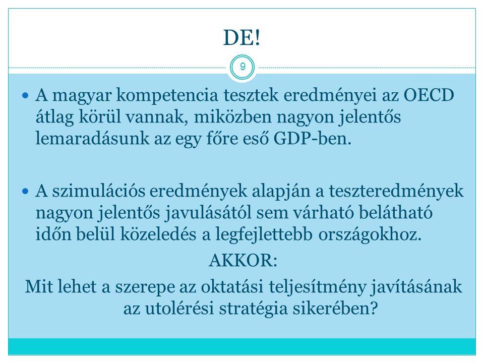 DE! A magyar kompetencia tesztek eredményei az OECD átlag körül vannak, miközben nagyon jelentős lemaradásunk az egy főre eső GDP-ben. A szimulációs e