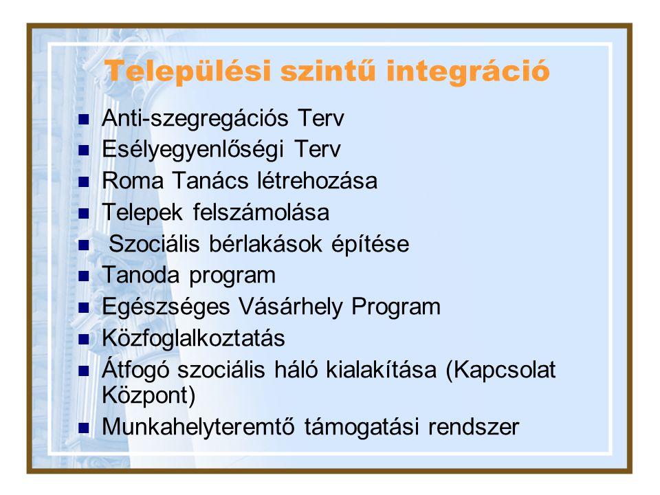 Települési szintű integráció Anti-szegregációs Terv Esélyegyenlőségi Terv Roma Tanács létrehozása Telepek felszámolása Szociális bérlakások építése Ta
