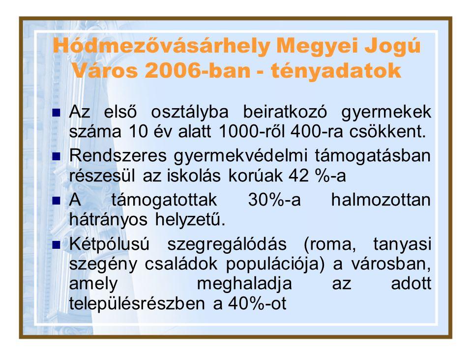 Hódmezővásárhely Megyei Jogú Város 2006-ban - tényadatok Az első osztályba beiratkozó gyermekek száma 10 év alatt 1000-ről 400-ra csökkent. Rendszeres